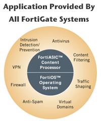 Fortinet Applikationen