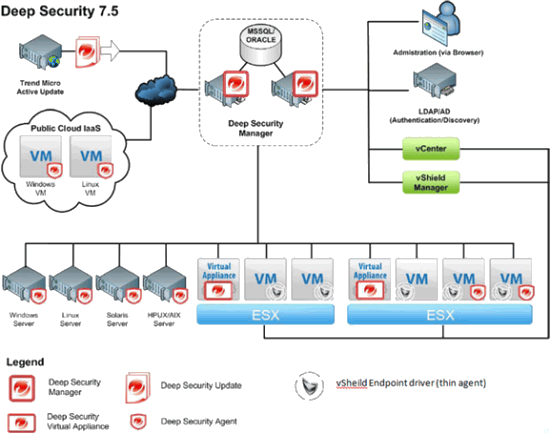 TrendMicro Deep Security