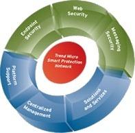 Trend Micro Enterprise Sicherheitslösungen