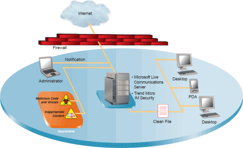 TrendMicro Instant Messaging Security für Microsoft Office Live Communications Server (LCS)