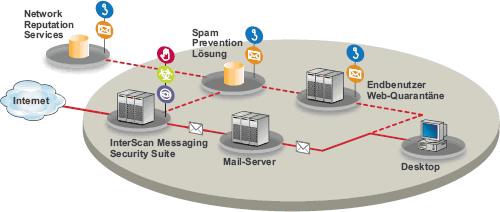 TrendMicro InterScan Messaging Security Suite