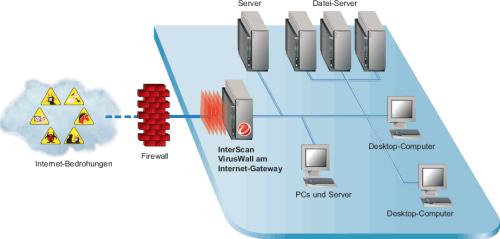 TrendMicro InterScan VirusWall