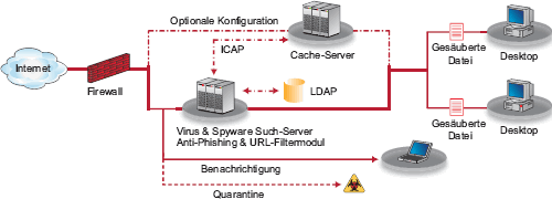 TrendMicro InterScan Web Security Suite