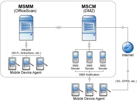 TrendMicro Mobile Security Komponenten