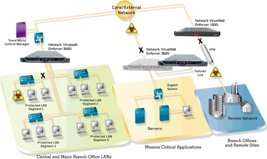 TrendMicro Network Viruswall Enforcer 1500i/3500i Deployment