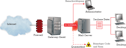 TrendMicro ScanMail Lotus Domino/Notes