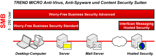 Trend Micro Worry-Free SMB Produkte